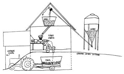 Seed Oil Diagram