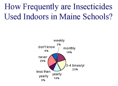 Insecticides used indoors