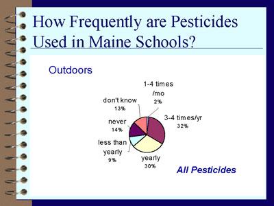 Pesticide use outdoors