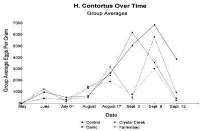 H. Cortorta Graph