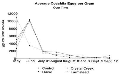 Coccidia Graph