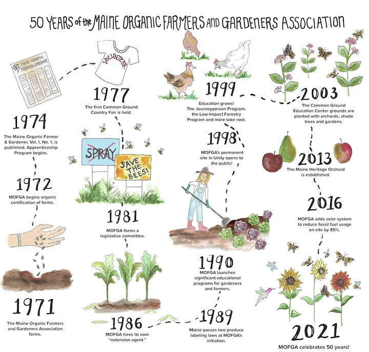 Illustrated timeline of MOFGA's first 50 years